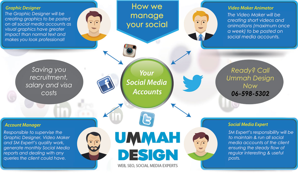 Social Media Management Dubai